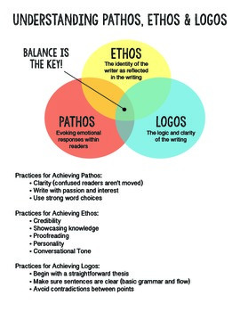 Understanding Pathos, Ethos and Logos