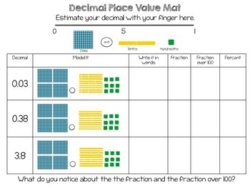 Understanding Place Value in Rational Number Conversion