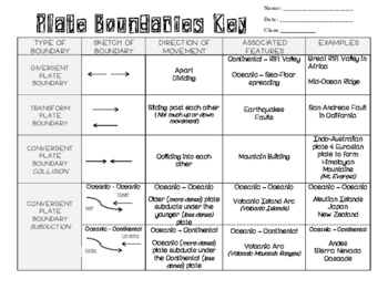 plate boundaries worksheet kidz activities. Black Bedroom Furniture Sets. Home Design Ideas