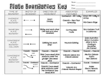 Understanding Plate Boundaries - Graphic Organizer