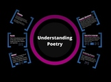 Understanding Poetry & Poetic Devices Prezi