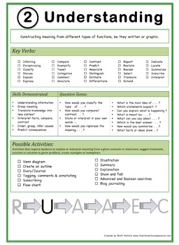 Understanding: Bloom's Taxonomy in the Classroom! Size A4