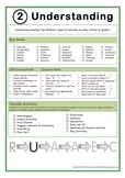 Understanding Poster: Bloom's Taxonomy in the Classroom! Size A3