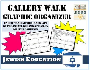 Understanding Pro-Israel Organizations on Campus: Graphic Organizer