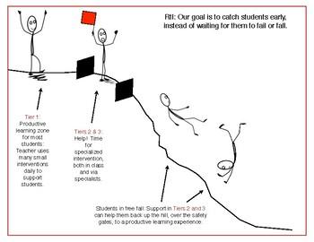 Understanding RtI