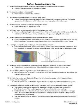 Understanding Seafloor Spreading Lab