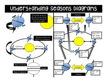 Understanding Seasons Reading activity