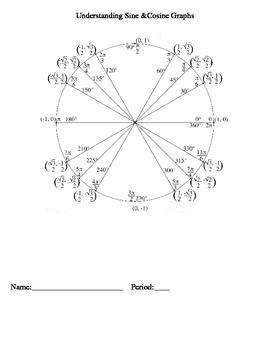 Understanding Sine and Cosine Graphs