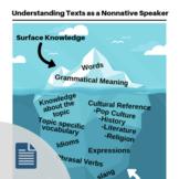 Understanding Texts as a Nonnative Speaker Handout
