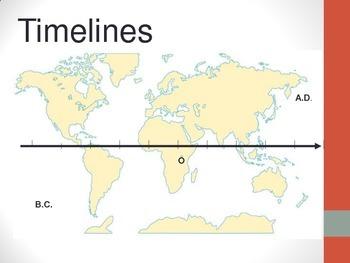 Understanding Timeline