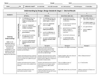 Understanding by Design Stage 1 Rubric