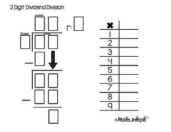 Understanding the Division Algorithm