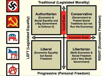 Understanding the Political Spectrum