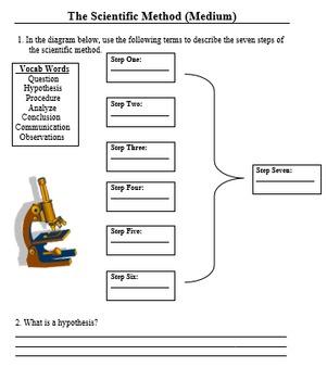 Understanding the Scientific Method Worksheet Pack