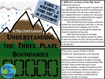 Understanding the Three Plate Boundaries: A Flip Chart Lesson