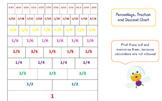 Understanding the relationship between fractions, percenta