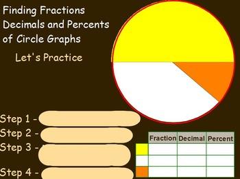 Using Percents- Understanding Pie Graphs Mathematics (worksheet inc) (SMARTBOARD