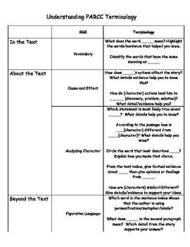 Undestanding PARCC Terminology