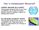 Unemployment - Different Types of Unemployment & How it is