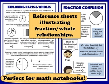 Unequal Parts - reasoning about fractions task cards & printables set