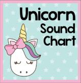 Unicorn Noise Level Chart