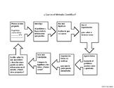 Unidad de Ciencias (Leccion sobre el Metodo Cientifico y mas!)