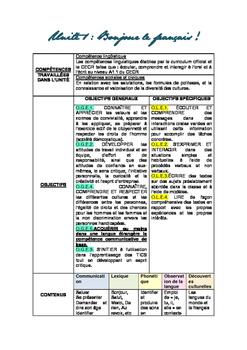 Unidades 1,2 y 3- Francés 3º Primaria