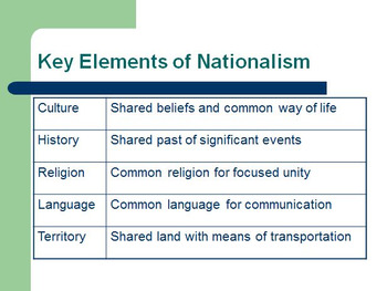 Unification and Nationalism Introduction Geography Activity