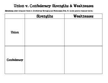 weaknesses of the confederacy