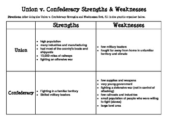 stengths and weaknesses