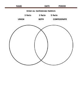 Union vs. Confederate Venn Diagram