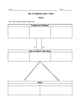 Unions Graphic Organizer with Answer Key