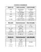 Unit 1 Activity 3 - English/Metric Conversion (Common Units)