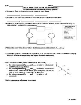 Unit 1: Basics Concepts and PPF Worksheet