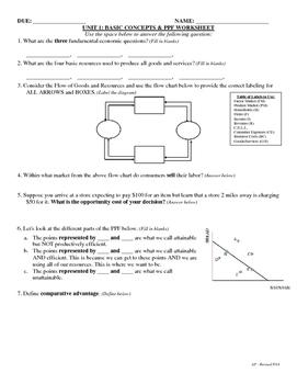 Unit 1 Basics Concepts and PPF Worksheet