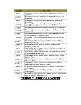 Unit 1- Taking Charge of Reading