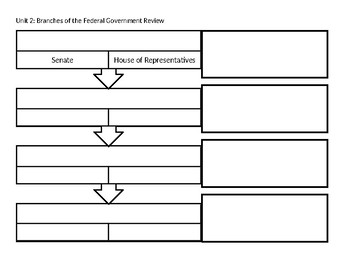 3 Branches of Government- Federal, State, Local -Bundle (Unit 2)