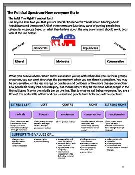 Unit 2: Civic Participation and the Political Spectrum