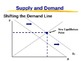 Unit 2 Economics powerpoint: Supply and Demand