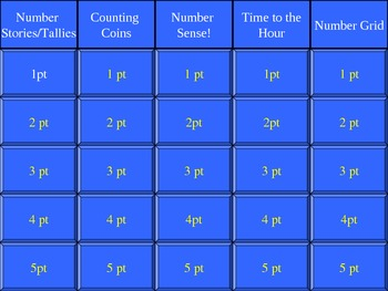 Unit 2 Jeopardy Review (EDITABLE)