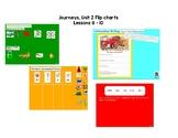 Unit 2 Kindergarten Journeys Flip Charts