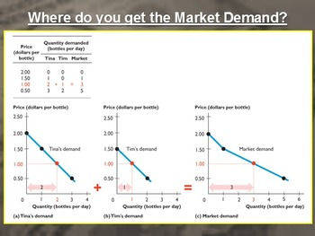 Unit 2.1-2 Basics of Demand and Supply Lecture