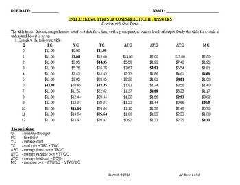 Unit 3.1 Basic Types of Costs Practice II