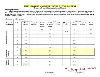 Unit 3.1 Diminishing Marginal Product Practice II