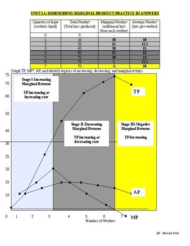 Unit 3.1 Diminishing Marginal Product Practice III