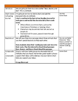 Unit 3 Bundle Lesson Plans- Wonders Reading 3rd Grade Weeks 1-5