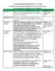 Unit 3 Bundle Lesson Plans- Wonders Reading 4th Grade Weeks 1-5