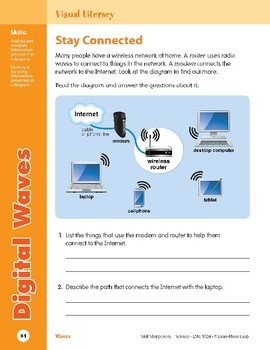 Unit 3: Digital Waves: Concepts (Skill Sharpeners: Science)