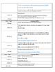 Unit 3 Economic  Supply & Demand Lesson Plans FULL I.B.