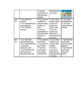 Unit 4 Grade 1 Benchmark Advanced I CAN STATEMENTS